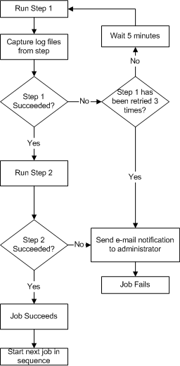 Illustration of complex job flow sequence