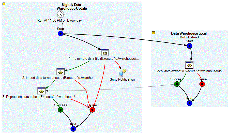 Job flow diagram example